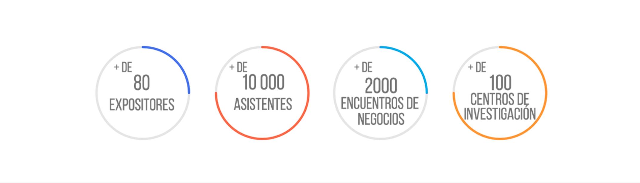 Algunas cifras sobre los eventos organizados por BioBiz